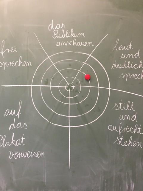 Die Zielscheibe als Rückmeldemethode